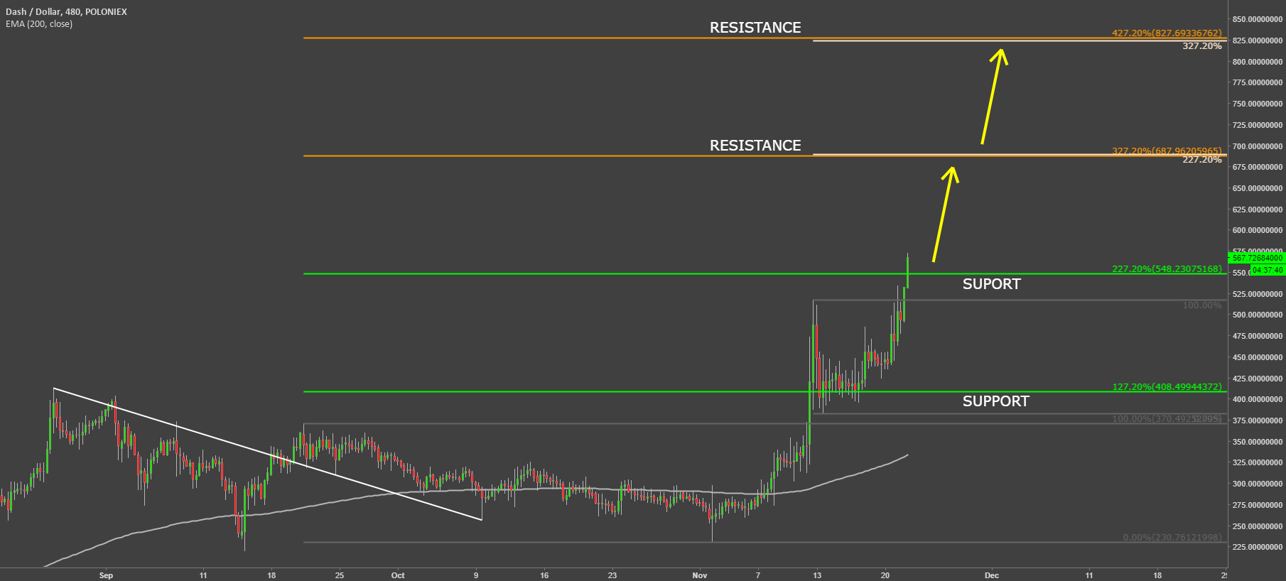 Dash Uptrend Should Continue And Even Accelerate
