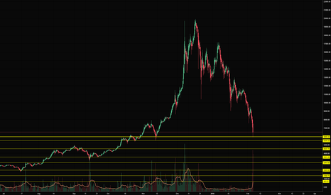 BTCUSD: BTC support zones on Coinbase GDAX