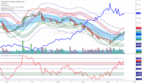 GLD: GLD Overbought, but Could Become More So