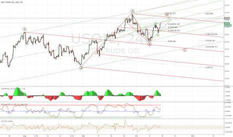USOIL: WTI / Crude Short