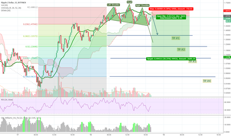 XRPUSD: yet another xrp short ;)