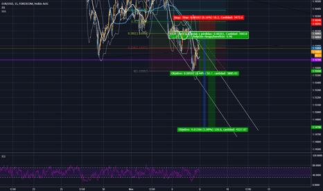 EURUSD: EUR-USD Pullback