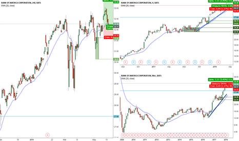 BAC: Покупка акций Bank of America H4