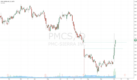 PMCS: $PMCS huge move on strong volume