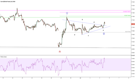 EURGBP: EURGBP Only if we don't have Mon gap
