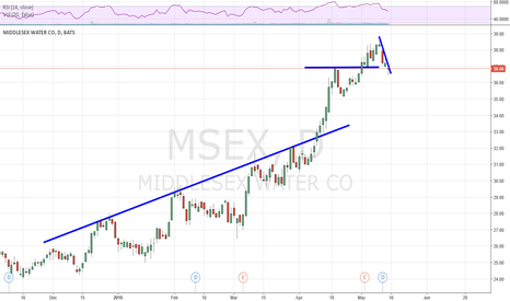 MSEX: #MSEX