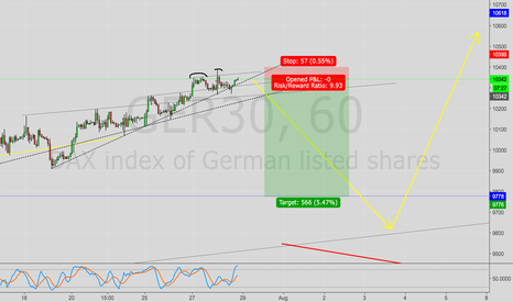 GER30: Short Trade with stop loss