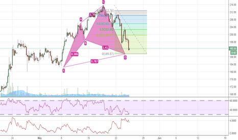 DLF: bullish harmonic pattern on hourly chart of DLF---- go long