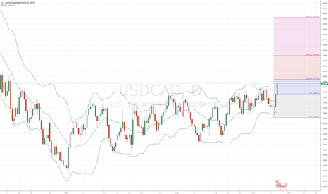 USDCAD: USD/CAD long on daily chart