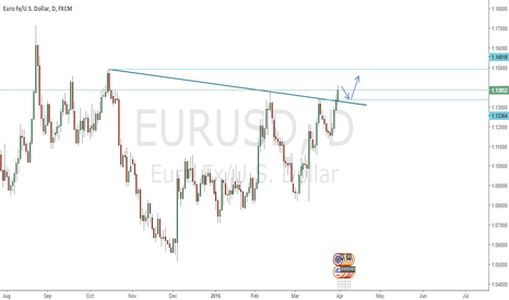 EURUSD: EURUSD breaking up a downtrend.