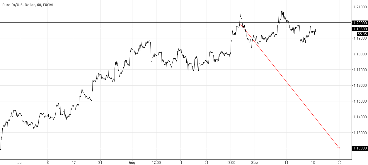EURUSD STERILIZATION BY ECB AND FED LONGER THAN EXPECTED