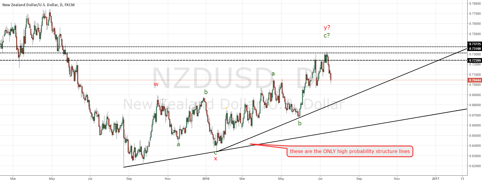 NZD follow up of the short of last month