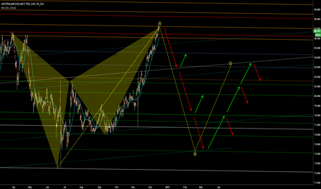 AUDJPY: Sell on every major rebound to expected target