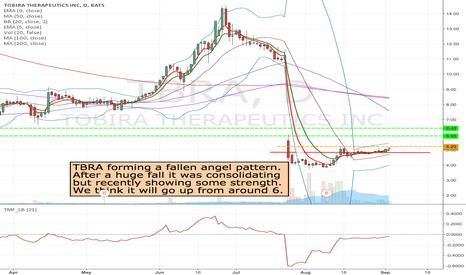 TBRA: TBRA- Potential Long trade if it breaks 5.23
