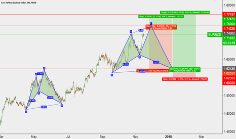 EURNZD: Short opportunity at 1.7450