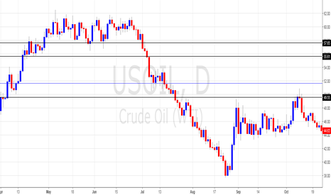 USOIL: BULLISH CONDITIONS