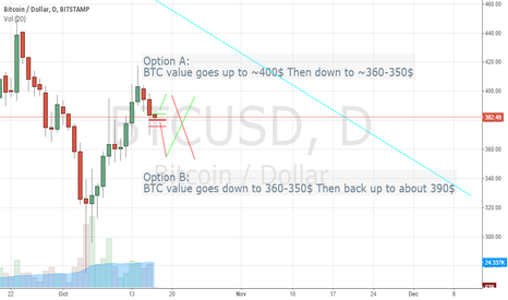 BTCUSD: Speculation on the coming movement