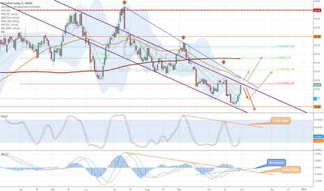 DXY: Little analysis from my point of view