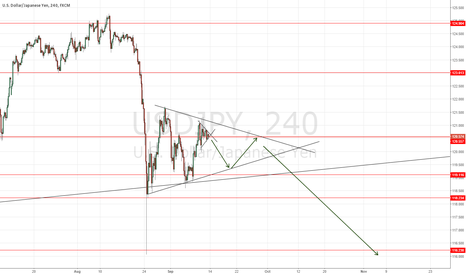 USDJPY: Distributing to test untested levels