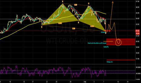 USOIL: OIL sell