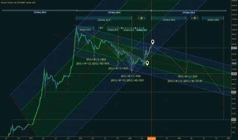 BTCUSD: Phidias' Cypher -- How BTC works since 2014