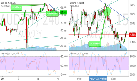 AUDJPY: SHORT AUDJPY Crossed down Trend Line Don't miss next BIG MOVE