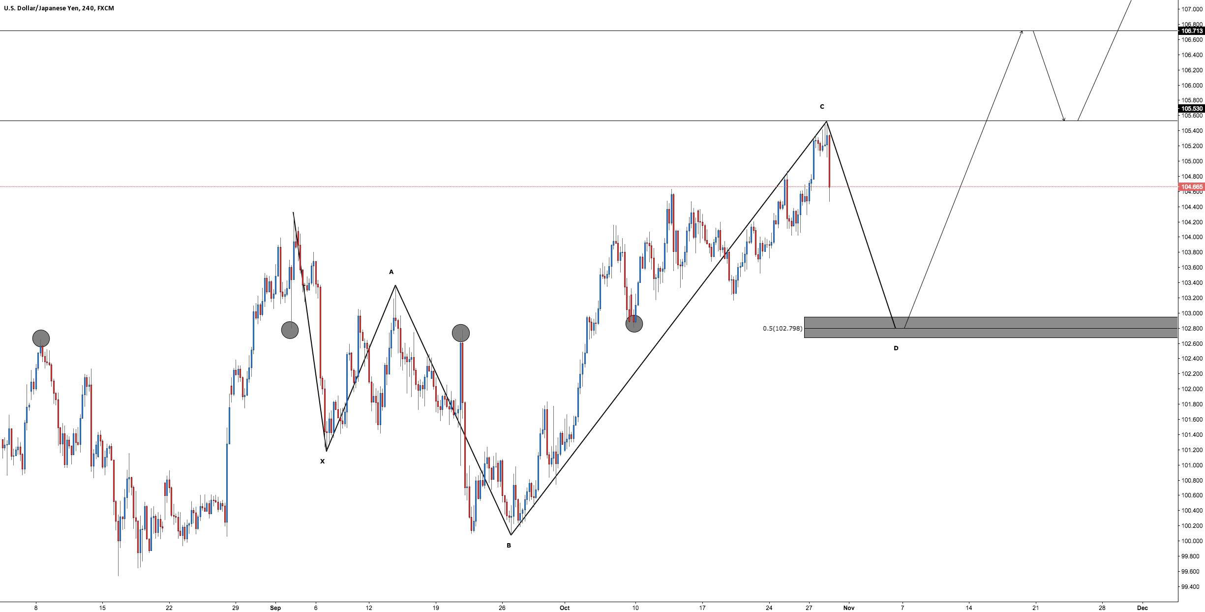 USD/JPY - Bullish 5-0