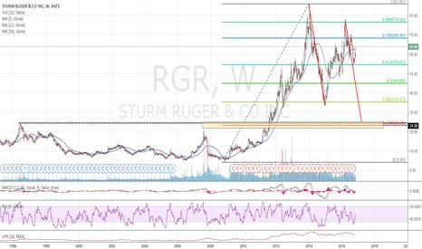 RGR: RGR long view