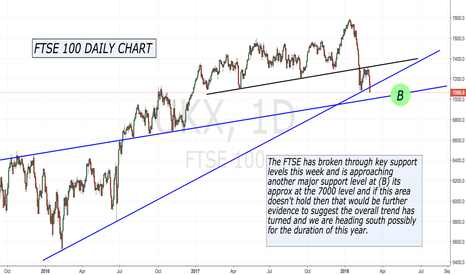 UKX: Is the FTSE heading south this year ?