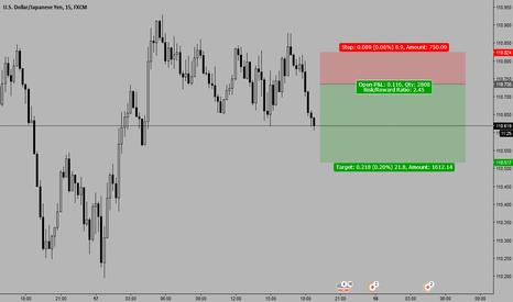 USDJPY: USDJPY potential short 110.72-5 stop loss 10pips target 20pips