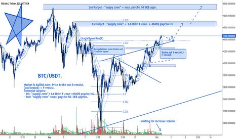 BTCUSDT: BTC/USD. Potential targets for bulls.