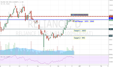 RELIANCE: Sell Reliance