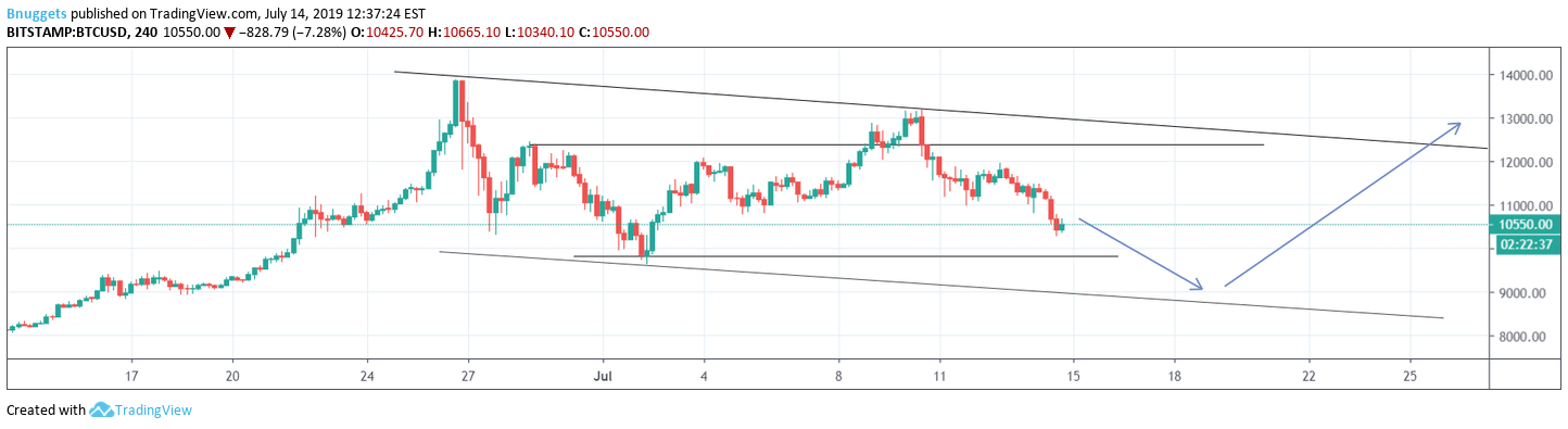 Directional Idea for BITSTAMP:BTCUSD by Bnuggets — TradingView