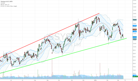 SSYS: SSYS - day view - trends and channels