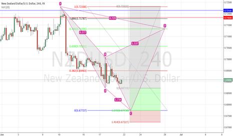 NZDUSD: NZD/USD Cypher study Correction