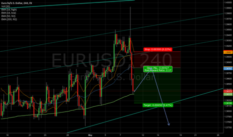 EURUSD: EURUSD down?