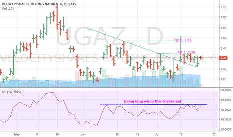 UGAZ: UGAZ long above 2.25 to target 2.55