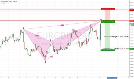 EURGBP: EURGBP Short Idea