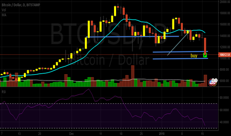 BTCUSD: Best time to buy!