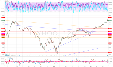 YHOO: The  last YHOO chart for posterity , hello AABA