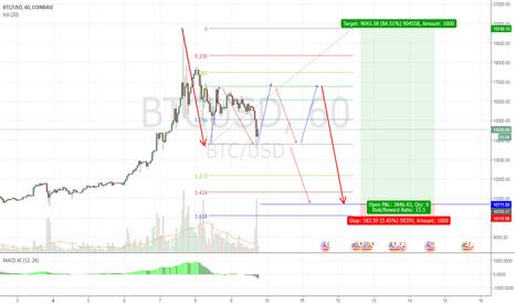 BTCUSD: BTCUSD: Buy target 10k
