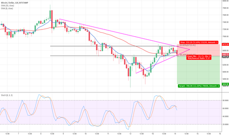 BTCUSD: Trade the downward breakout
