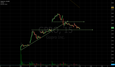 GPRO: support and resistance