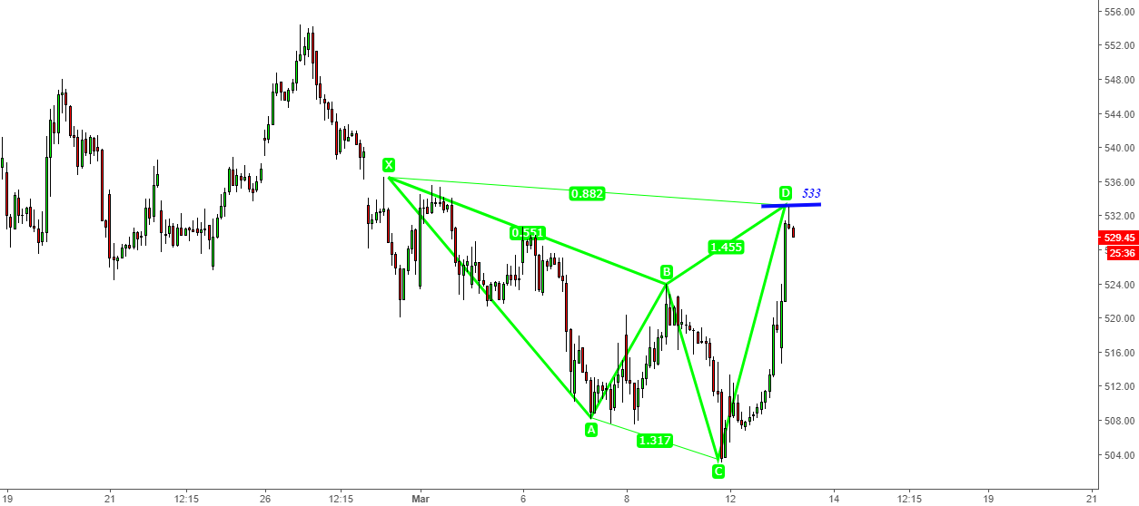 Axis Bank- Sell with Bearish Shark@530-533 -Targets-515- 506-500