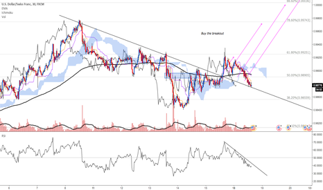 USDCHF: USD/CHF: You got a second chance to buy it !