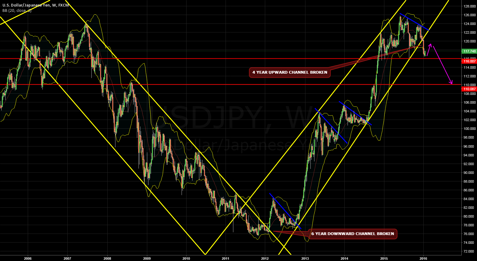 USDJPY Longer term Outlook