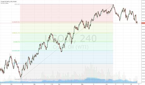 USOIL: Expect crude to correct around 41.77 to 43$