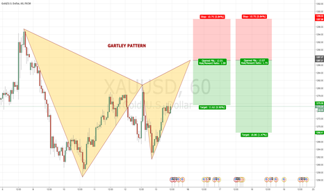 XAUUSD: XAUUSD/GOLD 60 Bearish GARTLEY PATTERN @ 1287