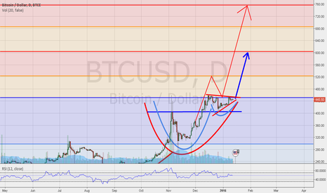 BTCUSD: BTC/USD  REVERSE H&S / C&H / ASCENDING TRIANGLE PATTERNS