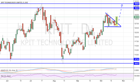 KPIT: KPIT - Strong Breakout and Sound Fundamentals